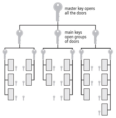 Codare de grup Cilindri din acelasi grup cu codare identica. Sisteme de chei principale/master Sistem de chei master in care fiecare cilindru poate fi deschis cu propria cheie sau cu o cheie master care poate deschide un cilindru dintr-un grup dar nu si din celelalte; o cheie master generala poate deschide toti cilindrii din celelalte grupuri. Cilindrii standard incuiati din interior cu zavor cu buton nu pot fi descuiati cu cheia principala/master.