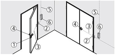 Elemente preasamblate incluse : broasca antipanica cu solenoid si cip electronic incorporat cu temporizator (1), contacte electrice duble interpuse in canat si toc (2), si cablare in cadrul canatului (3) Elemente incluse in pachet: maner si sild cu LED-uri rosii/verzi si conectori aplicate.(4) Elemente neincluse: sursa de alimentare pentru contactele din subtoc (5), buton de deschidere si accesorii de comanda.(6)