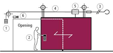 mod de operare al portilor antifoc culisante cu 1 sau 2 canaturi REI 120 cu siguranta fuzibila termica