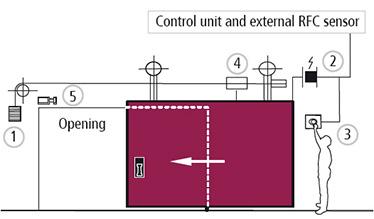 mod de operare al portilor culisante cu electromagnet cu una sau doua canaturi