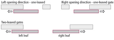 sensul de deschidere 1 canat 2 canaturi dreapta stanga