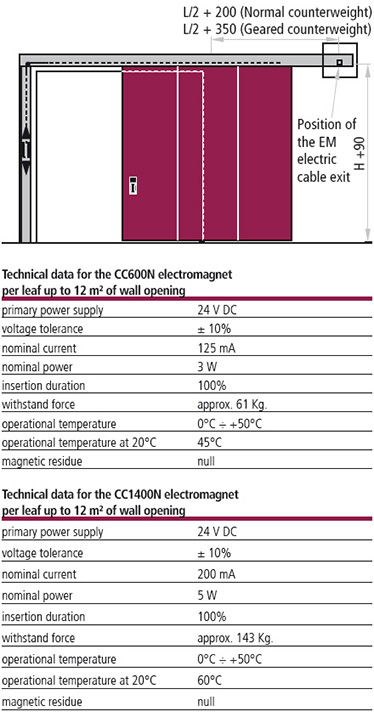 informatii tehnice electromagnet CC600N CC1400N alimentare contragreutate