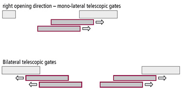 poarta telescopica antifoc REI 120 monolaterala sens de deschidere