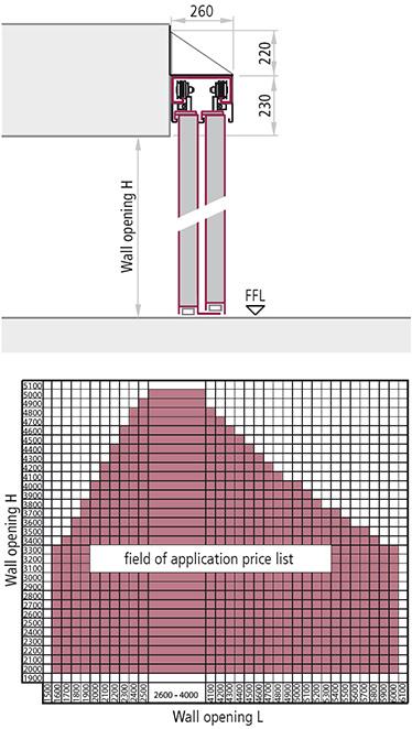 dimensiuni variabile gol de trecere poarta antifoc telescopica 2 canate monolaterala REI 120