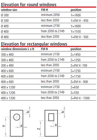 cote pentru masura marginii la fereastra rotunda si la fereastra dreptunghiulara