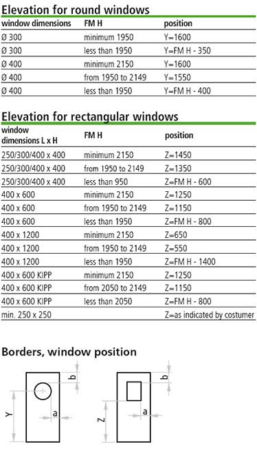masura marginii Proget metalice multifunctionale; cote pentru hublouri; cote pentru ferestre dreptunghiulare;