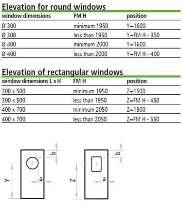 masura marginilor; distanta dintre marginea ferestrei si golul de trecere a usii; cota de inaltime pentru hublou si ferestre dreptunghiulare