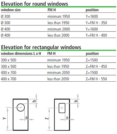masura marginii; ferestre rotunde; ferestre dreptunghiulare